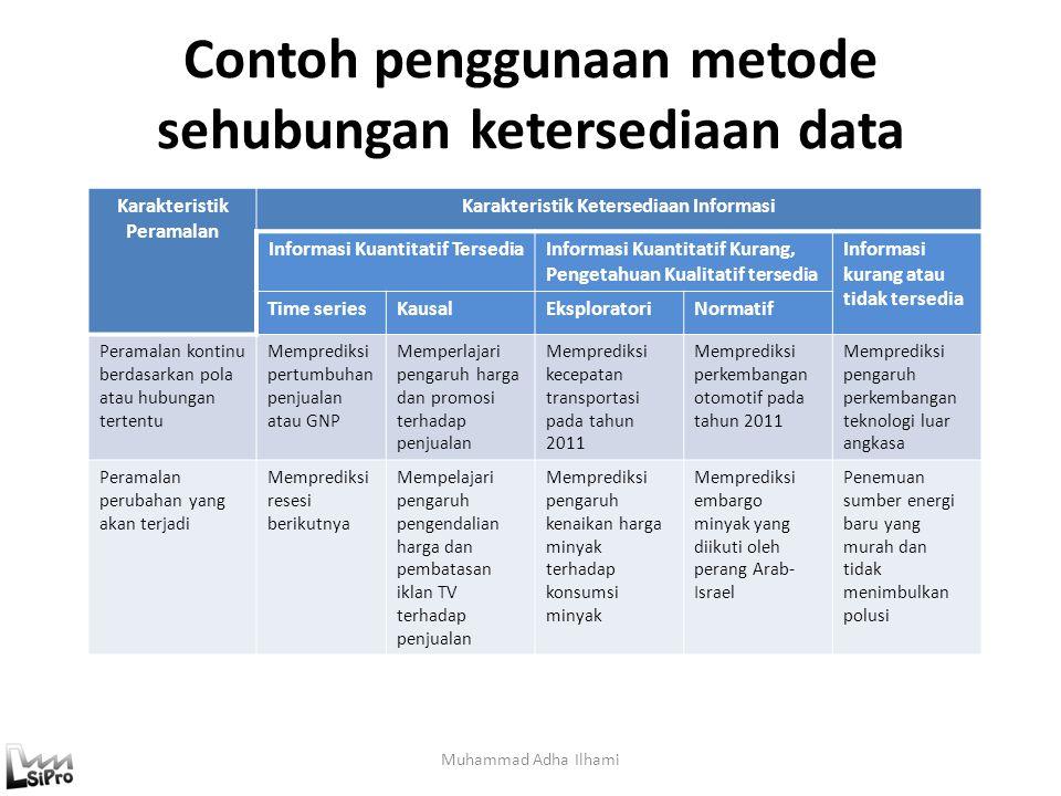 Contoh penggunaan metode sehubungan ketersediaan data