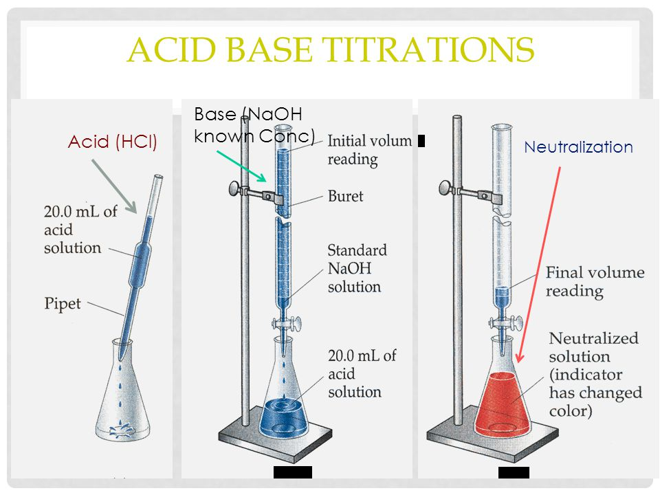 Acid Base Titrations Base (NaOH known Conc) Acid (HCl) Neutralization