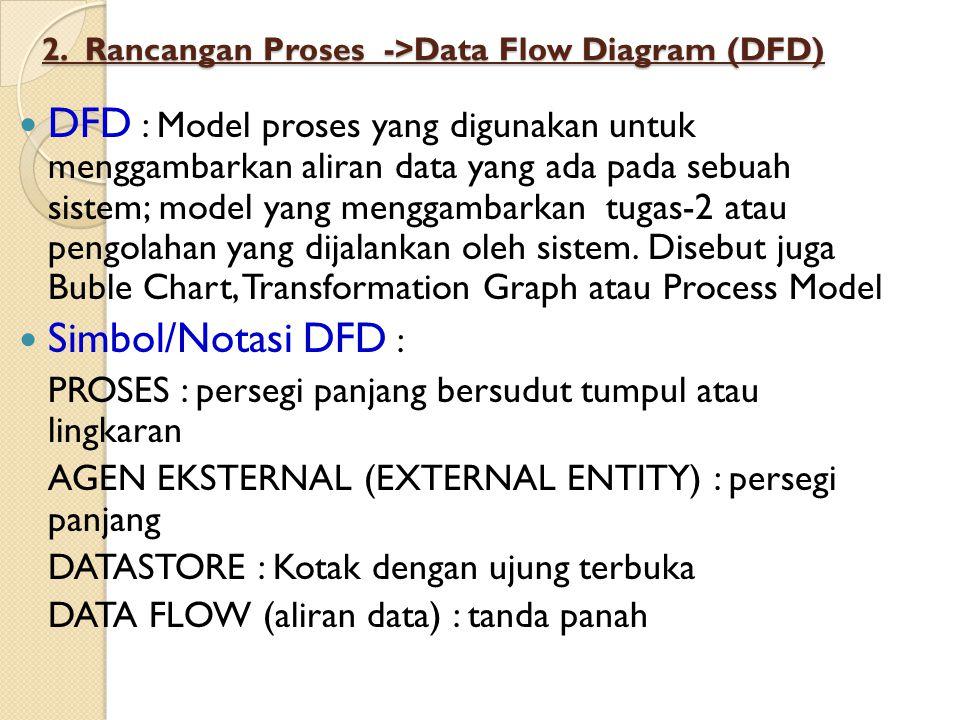 2. Rancangan Proses ->Data Flow Diagram (DFD)