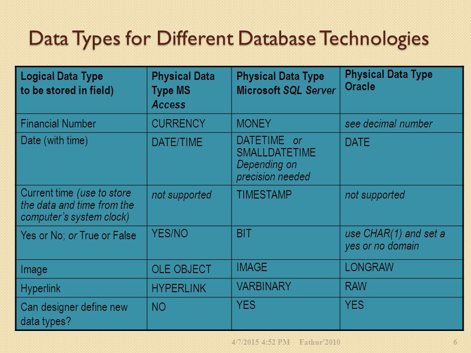 Data Types for Different Database Technologies