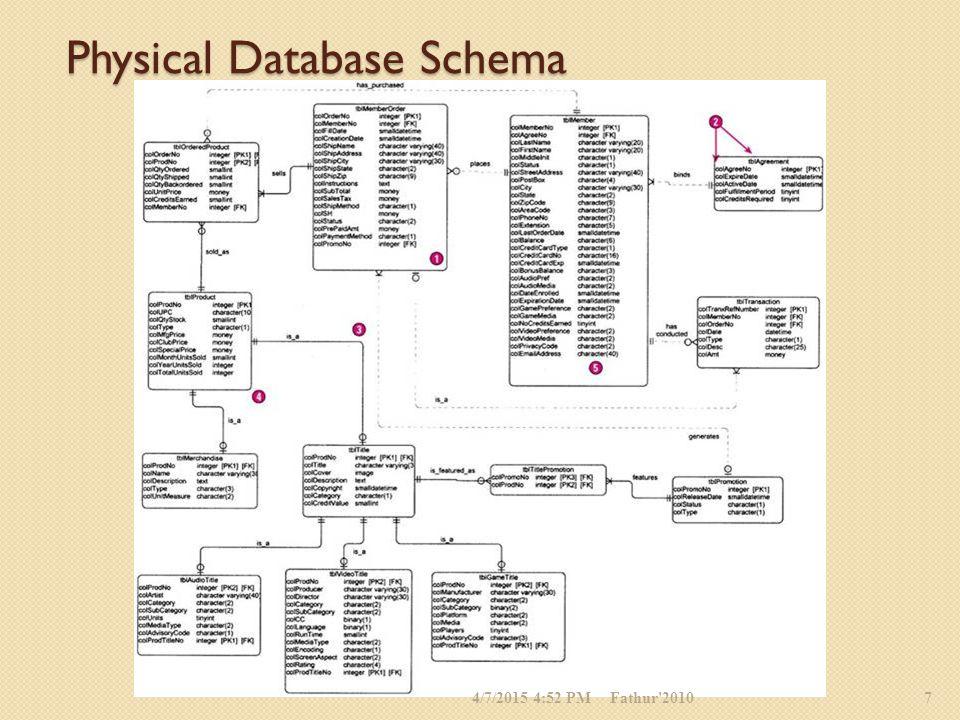 Physical Database Schema