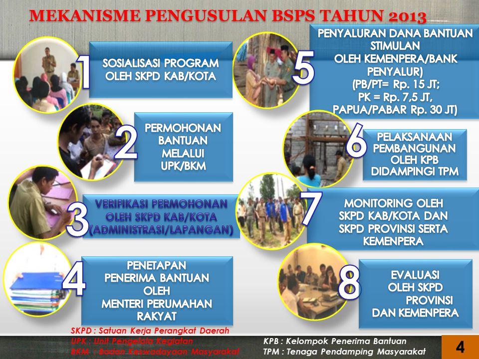 MEKANISME PENGUSULAN BSPS TAHUN 2013