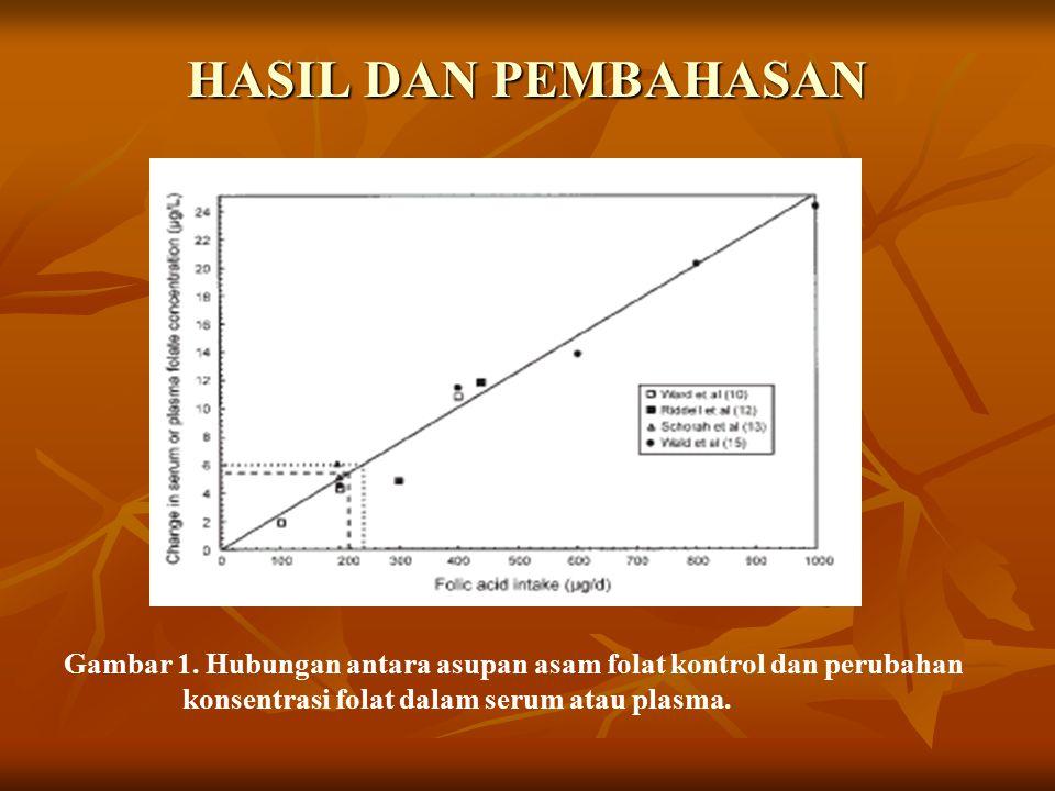 HASIL DAN PEMBAHASAN Gambar 1.