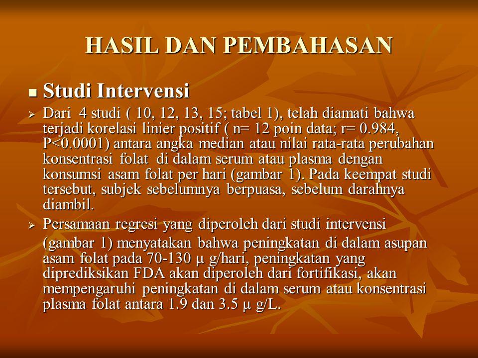 HASIL DAN PEMBAHASAN Studi Intervensi