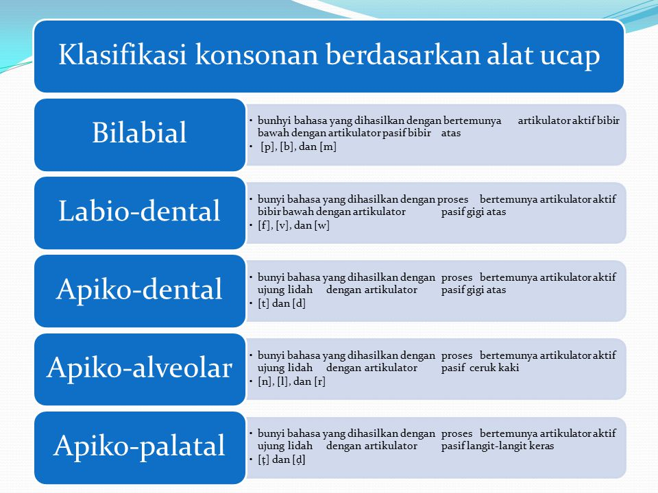 Klasifikasi konsonan berdasarkan alat ucap