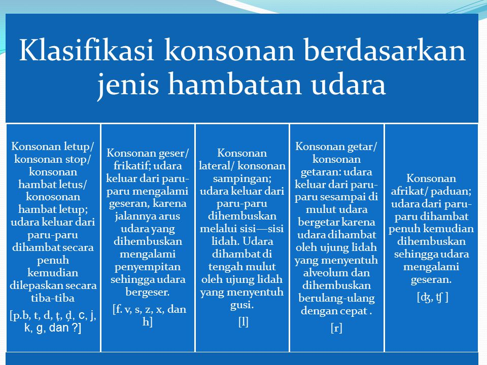 Klasifikasi konsonan berdasarkan jenis hambatan udara