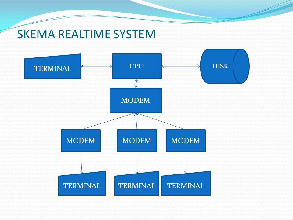 SKEMA REALTIME SYSTEM TERMINAL CPU DISK MODEM