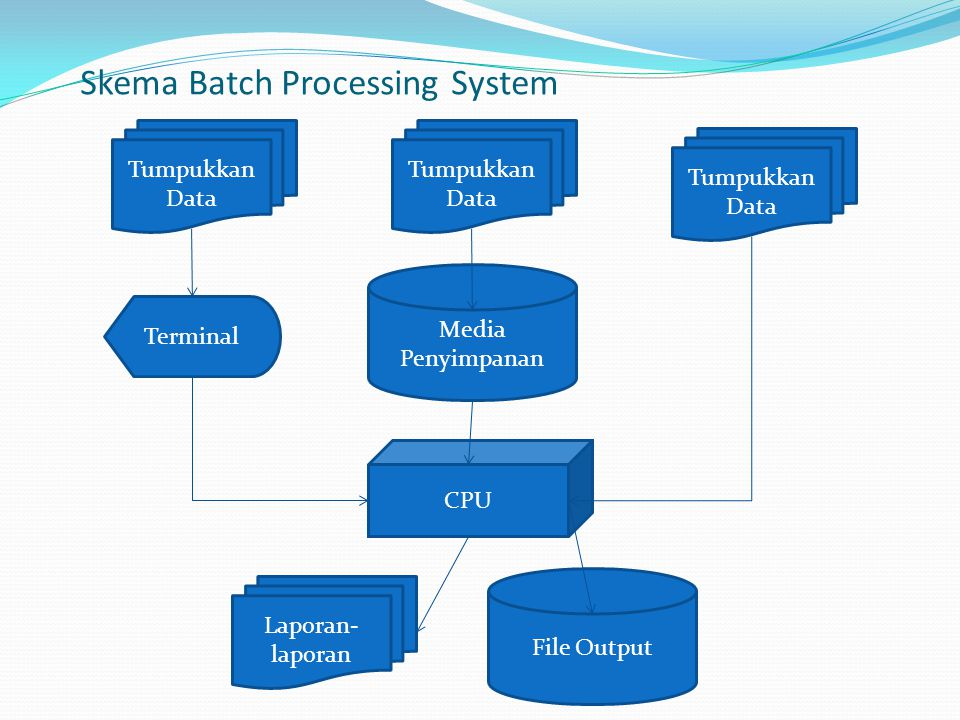 Skema Batch Processing System