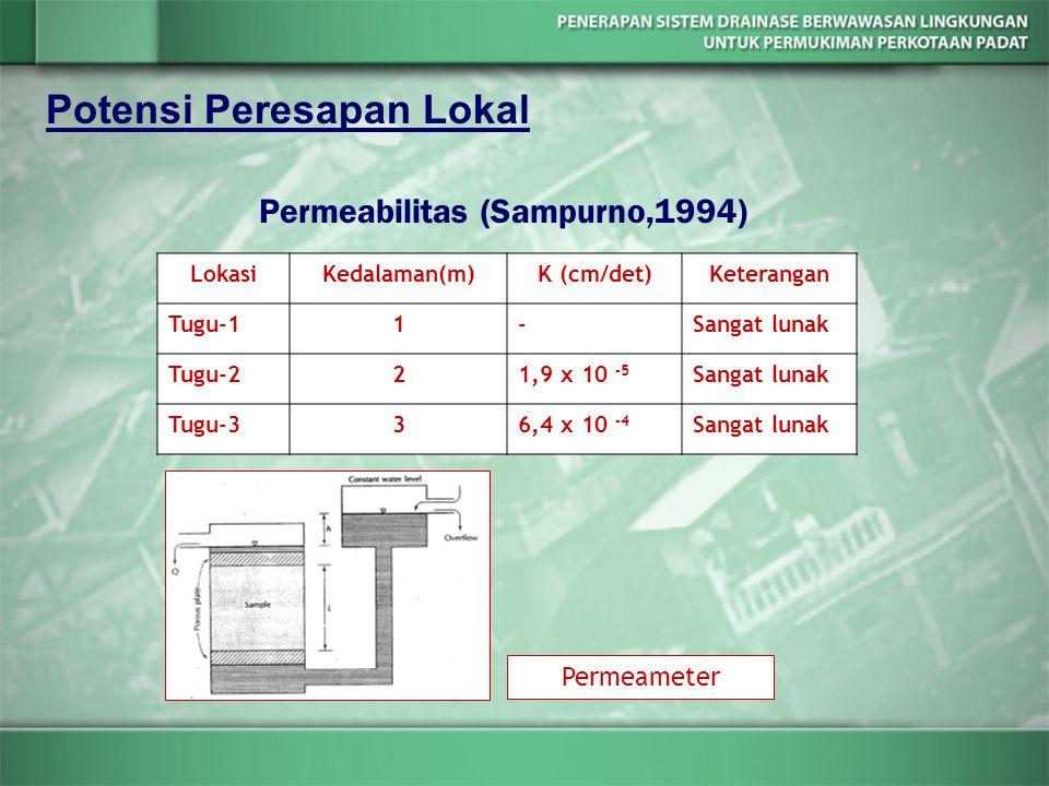Permeabilitas (Sampurno,1994)