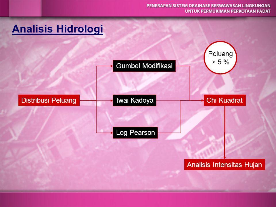 Analisis Hidrologi Distribusi Peluang Iwai Kadoya Gumbel Modifikasi