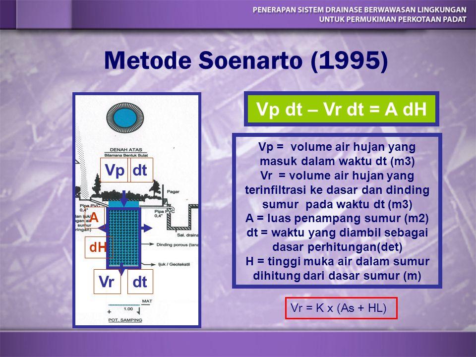 Metode Soenarto (1995) Vp dt – Vr dt = A dH Vp dt Vr A dH