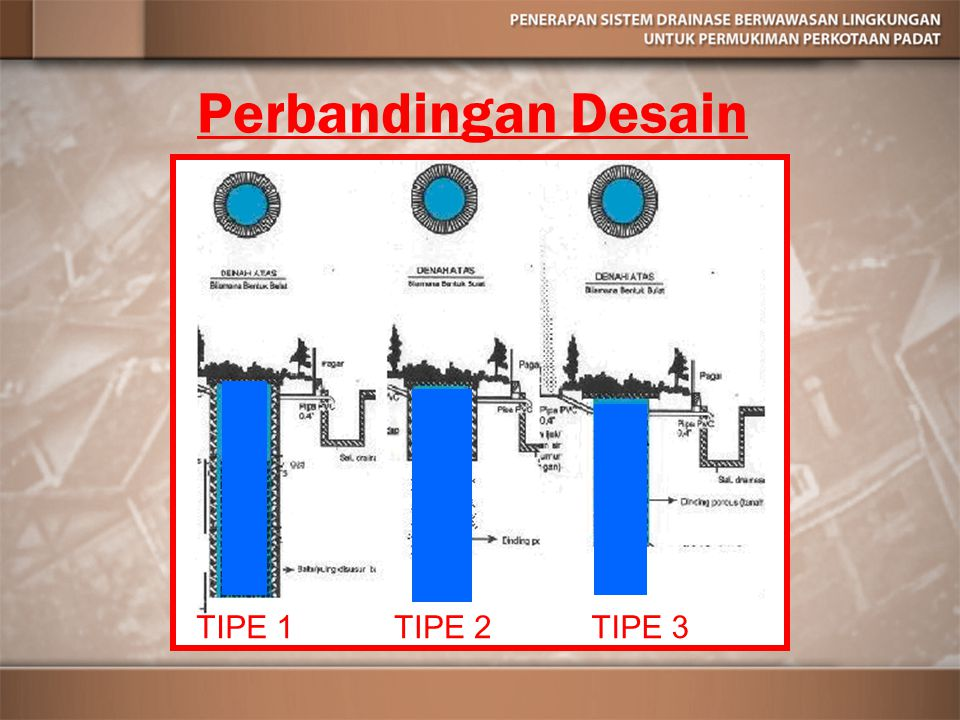 Perbandingan Desain TIPE 1 TIPE 2 TIPE 3