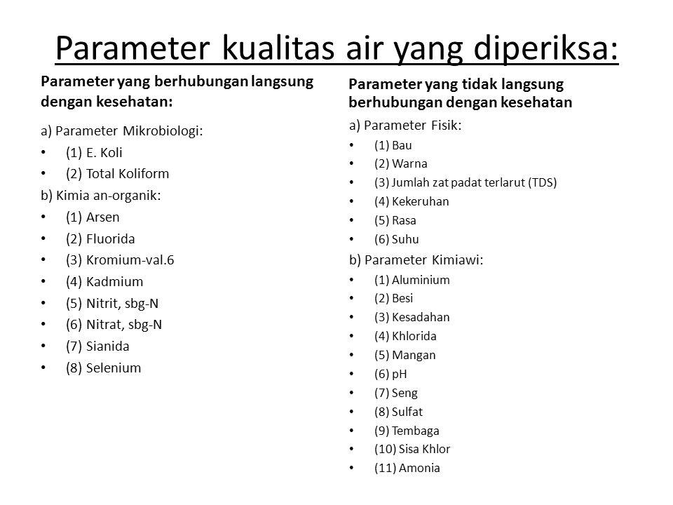 Parameter kualitas air yang diperiksa: