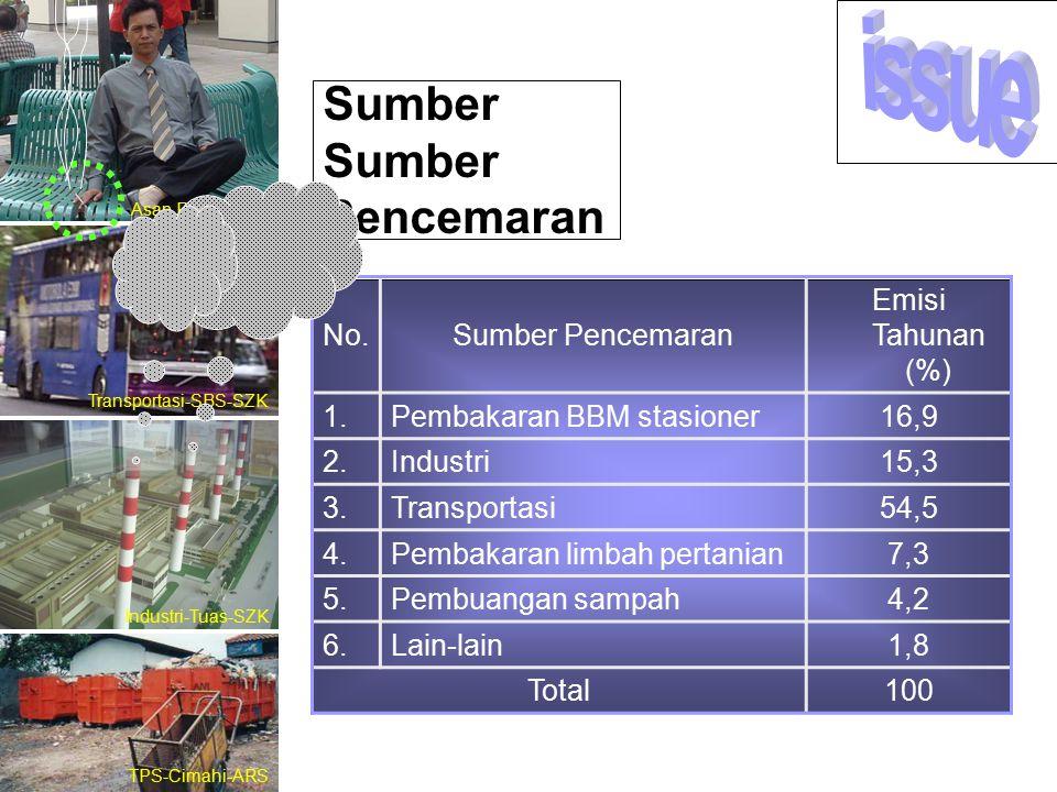 issue Sumber Sumber Pencemaran No. Sumber Pencemaran Emisi Tahunan (%)