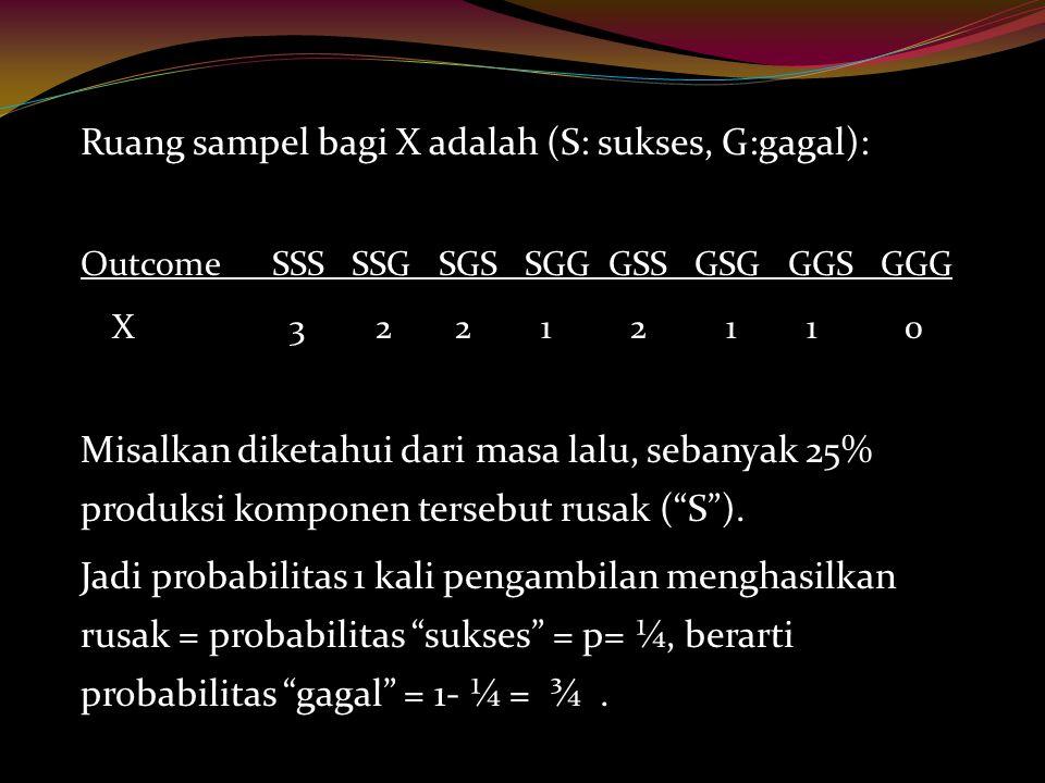 Ruang sampel bagi X adalah (S: sukses, G:gagal):