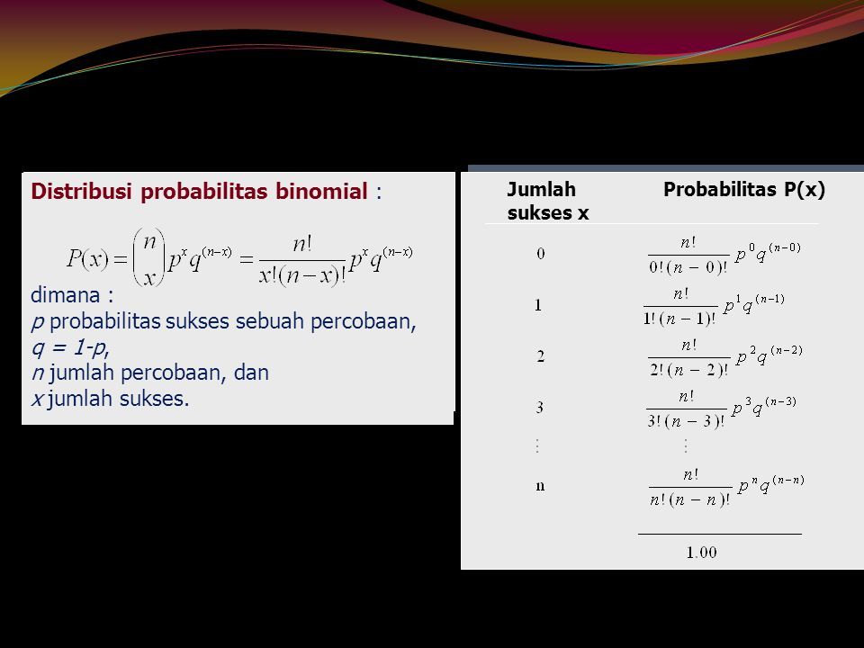Distribusi probabilitas binomial :