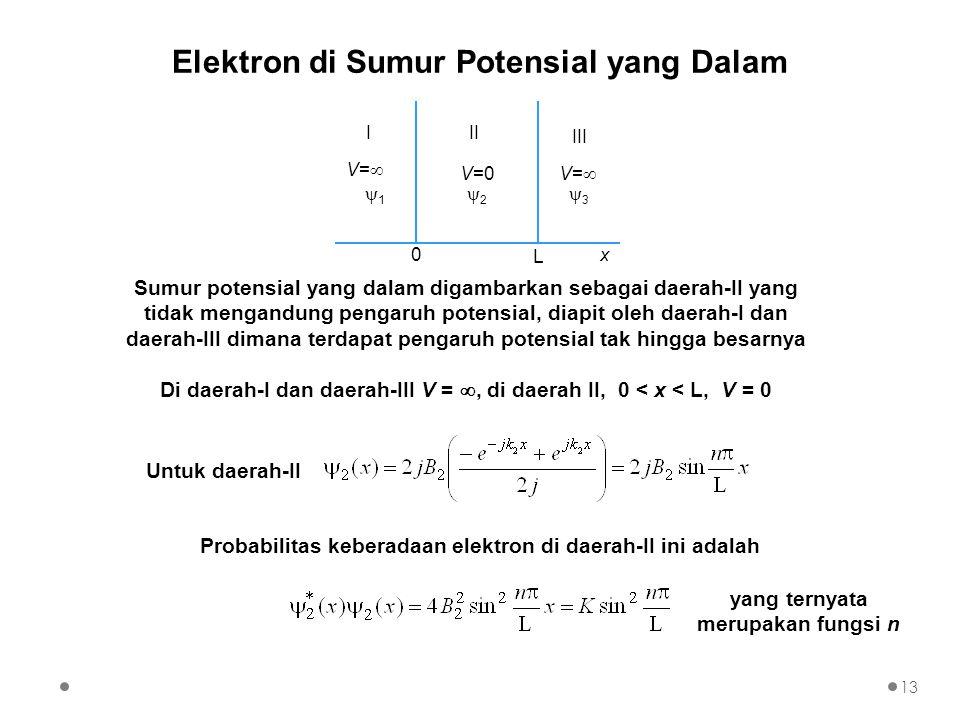 Elektron di Sumur Potensial yang Dalam