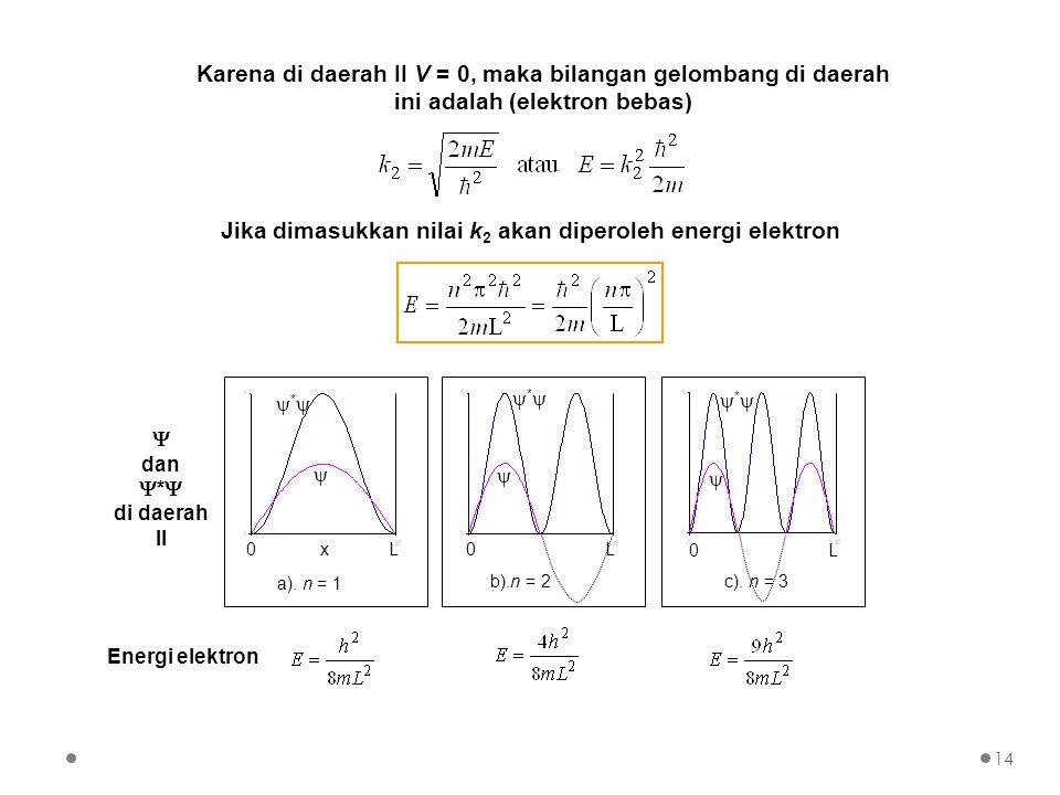 Jika dimasukkan nilai k2 akan diperoleh energi elektron