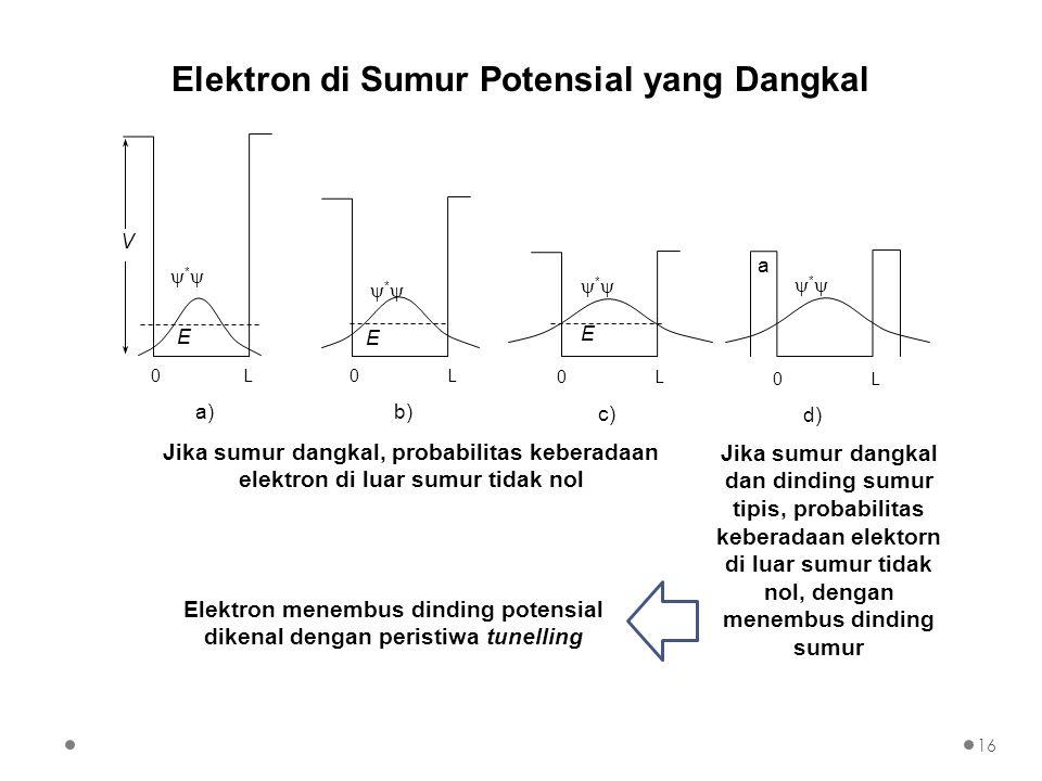 Elektron di Sumur Potensial yang Dangkal