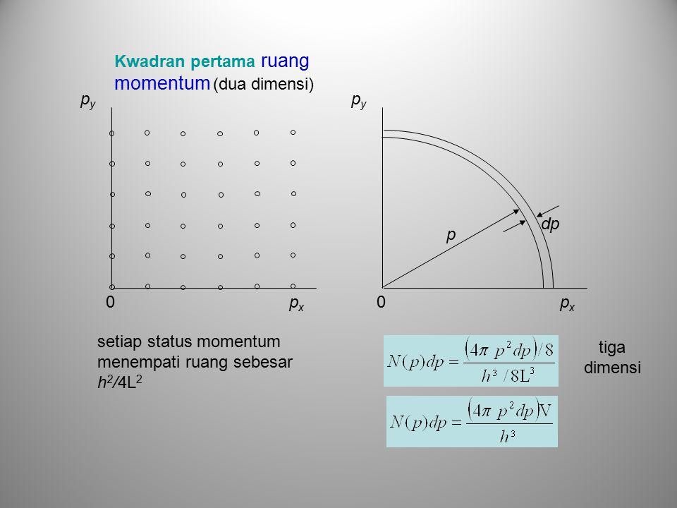 Kwadran pertama ruang momentum (dua dimensi)
