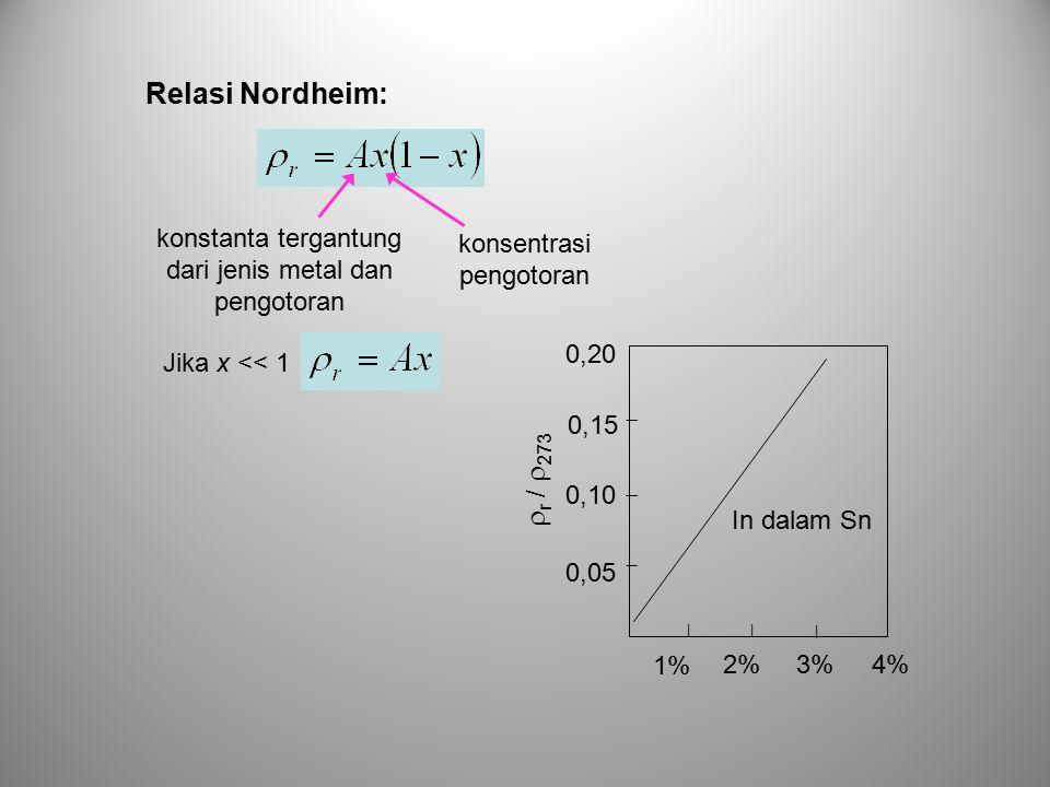 Relasi Nordheim: konstanta tergantung dari jenis metal dan pengotoran. konsentrasi pengotoran. 2%