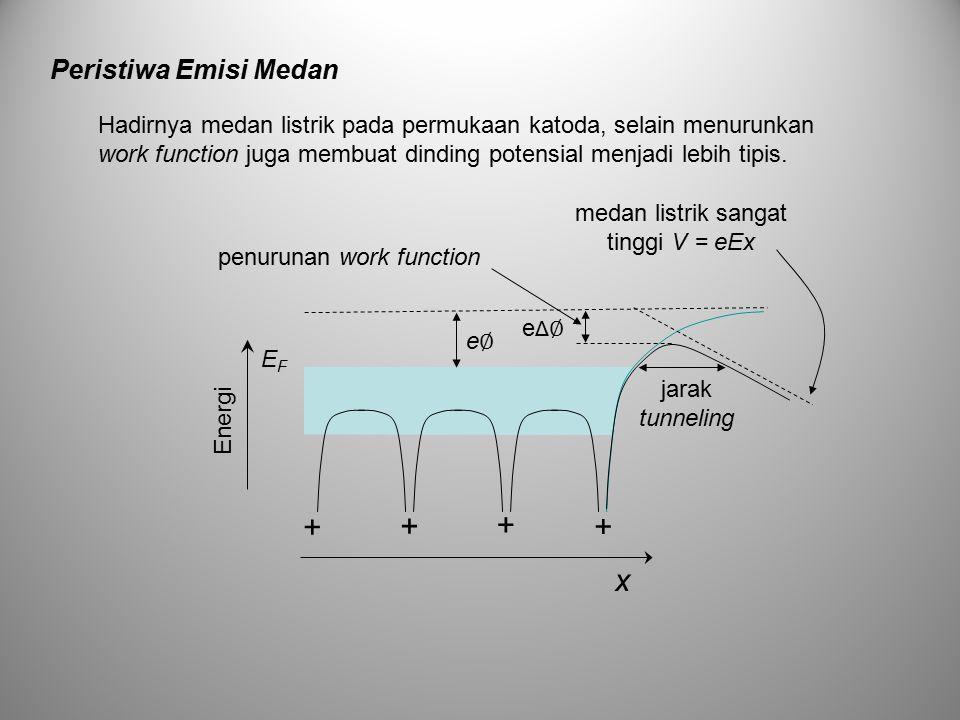 + x Peristiwa Emisi Medan