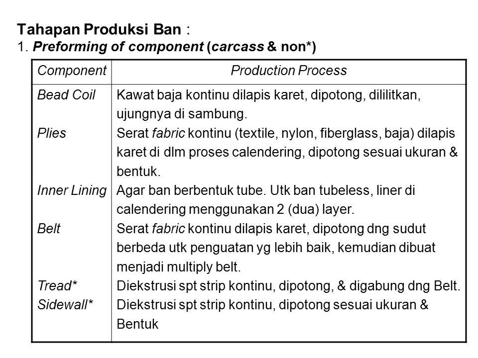 Tahapan Produksi Ban : 1. Preforming of component (carcass & non*)