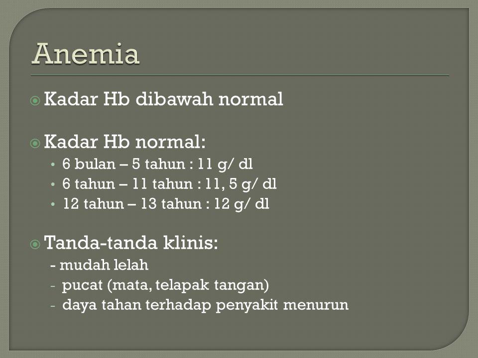 Anemia Kadar Hb dibawah normal Kadar Hb normal: Tanda-tanda klinis:
