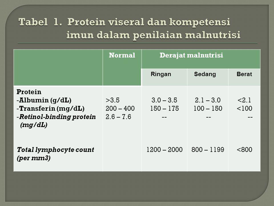 Tabel 1. Protein viseral dan kompetensi imun dalam penilaian malnutrisi