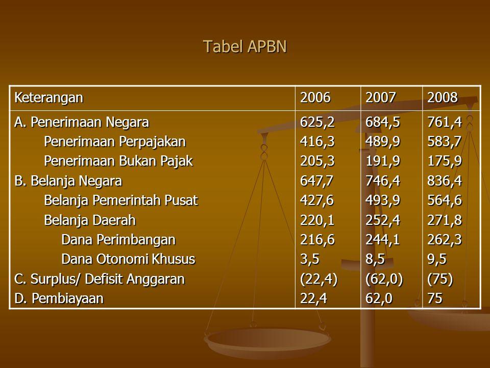 Tabel APBN Keterangan 2006 2007 2008 A. Penerimaan Negara