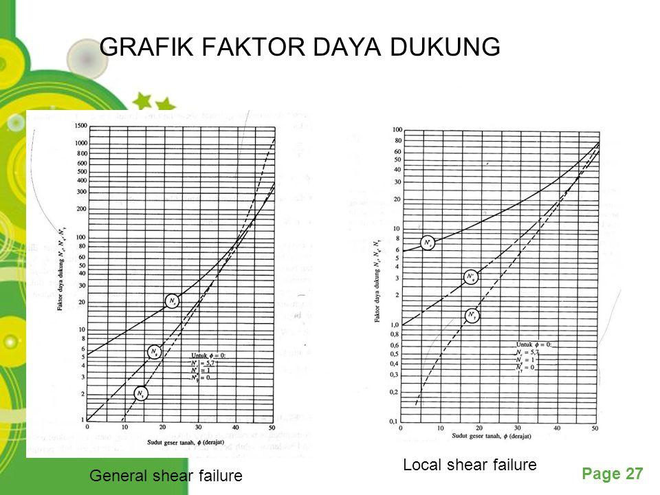 GRAFIK FAKTOR DAYA DUKUNG