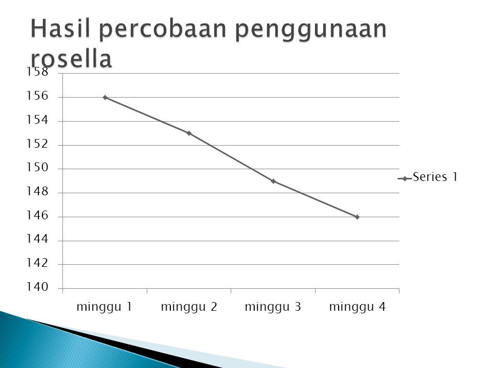 Hasil percobaan penggunaan rosella