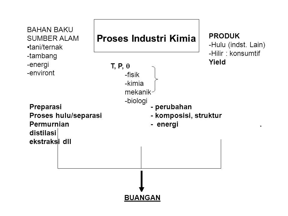 Proses Industri Kimia BAHAN BAKU SUMBER ALAM PRODUK tani/ternak