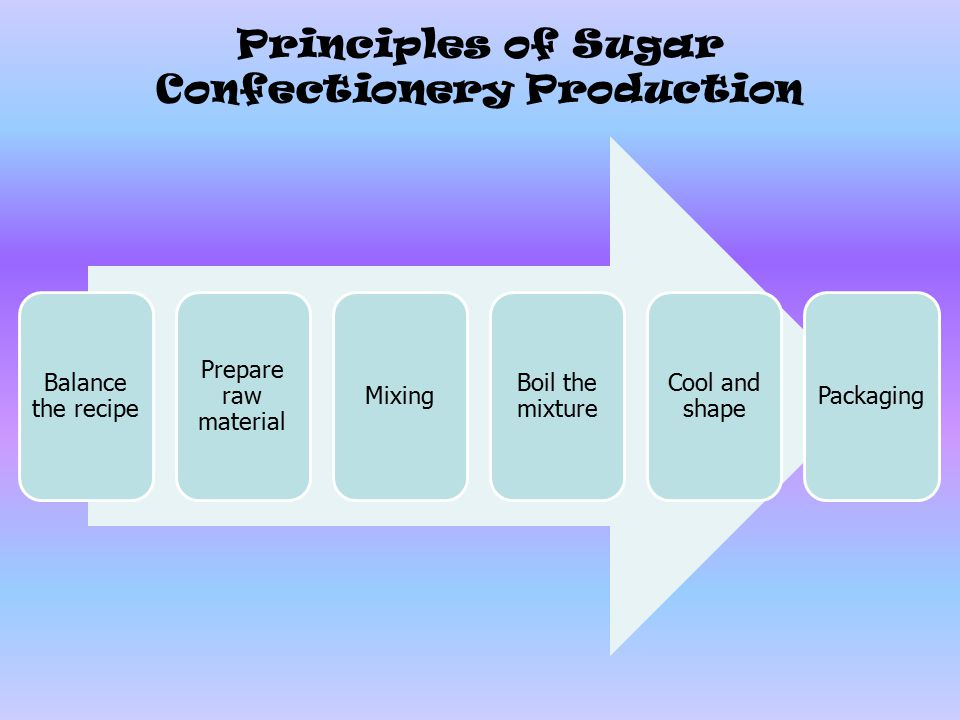 Principles of Sugar Confectionery Production