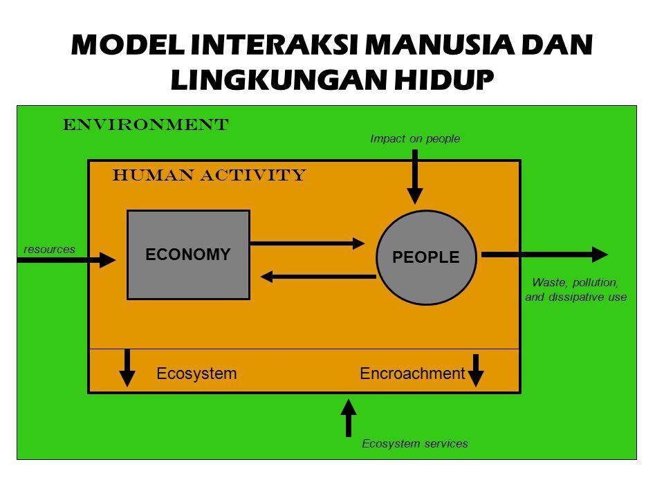 MODEL INTERAKSI MANUSIA DAN LINGKUNGAN HIDUP