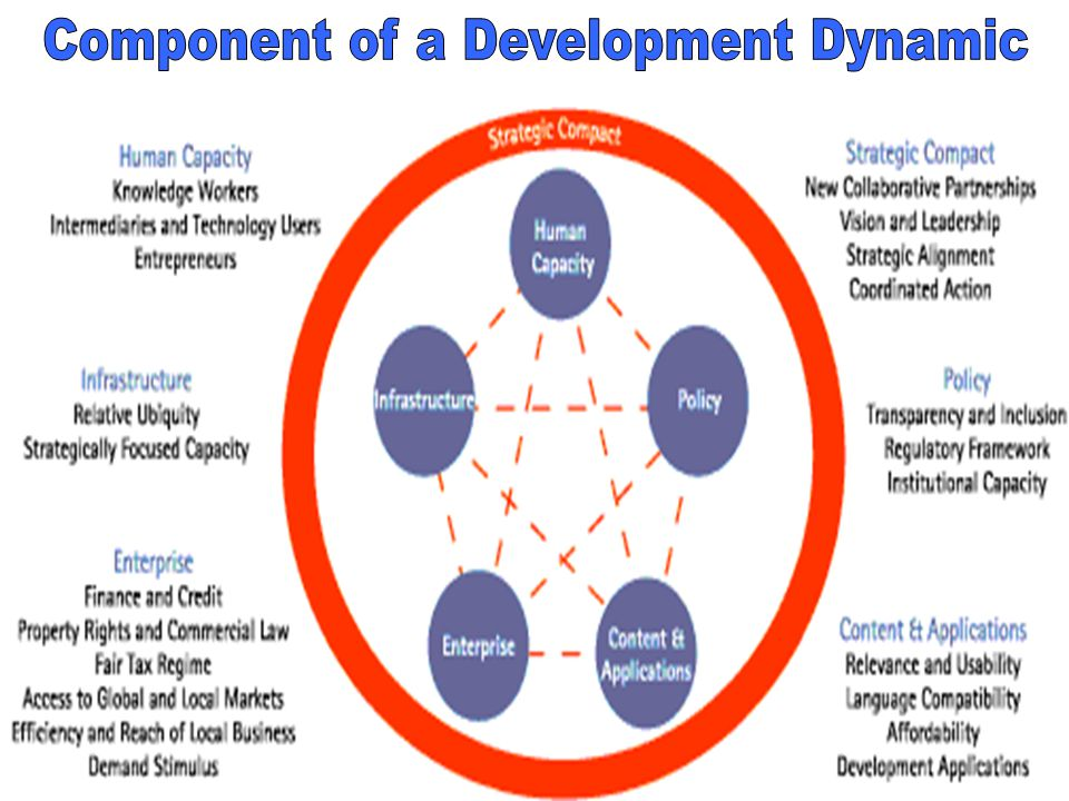 Component of a Development Dynamic
