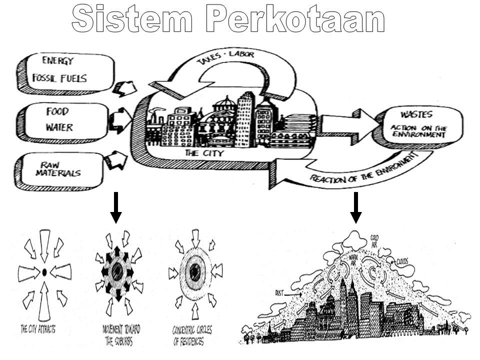 Sistem Perkotaan