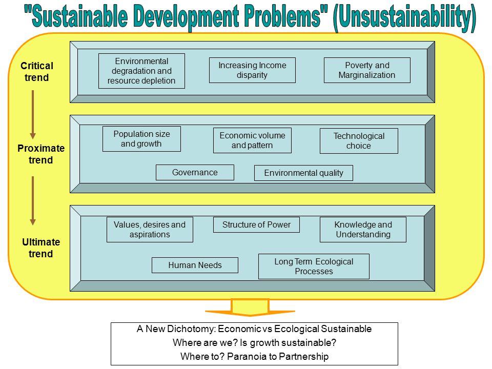 Sustainable Development Problems (Unsustainability)