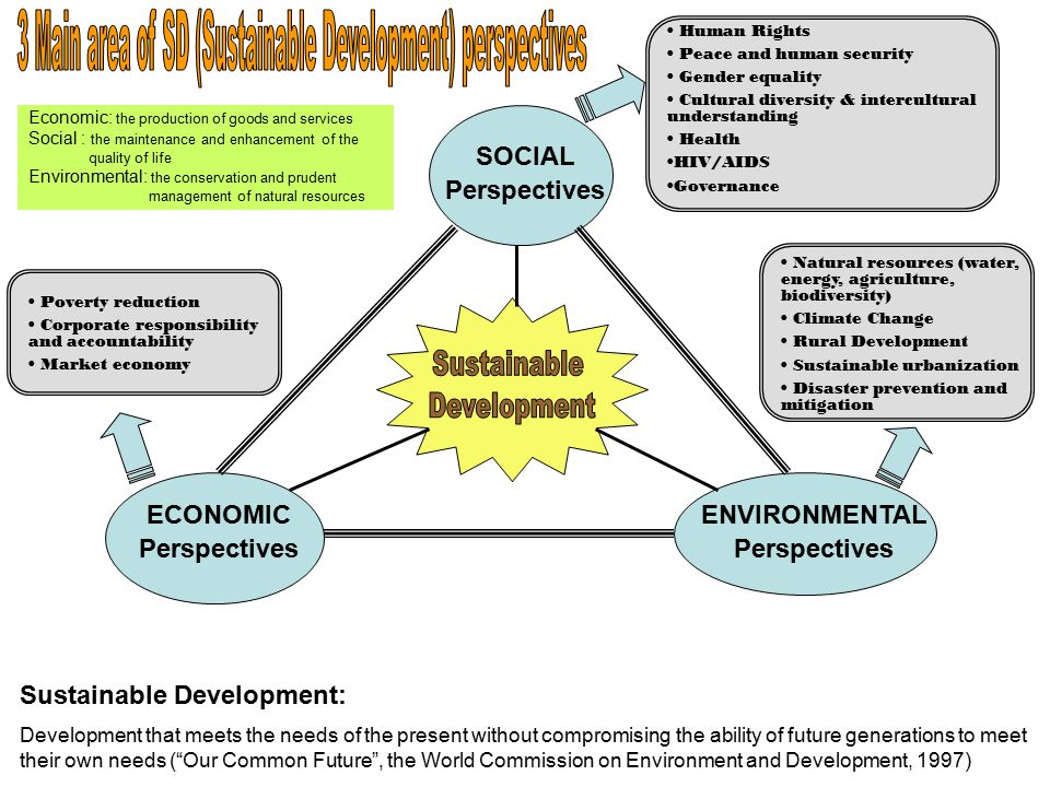 3 Main area of SD (Sustainable Development) perspectives