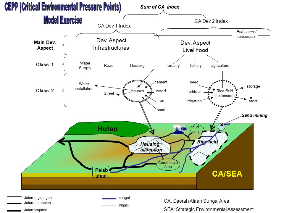 CEPP (Critical Environmental Pressure Points) Model Exercise