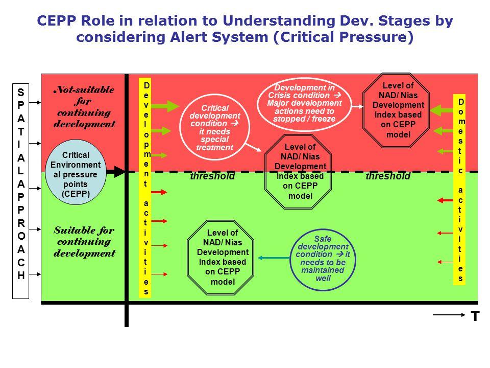 CEPP Role in relation to Understanding Dev
