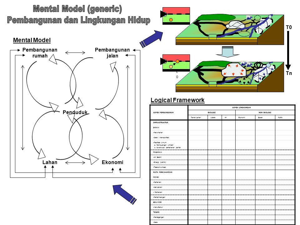 Mental Model (generic) Pembangunan dan Lingkungan Hidup
