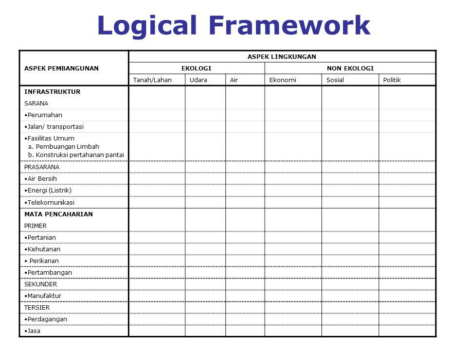 Logical Framework ASPEK PEMBANGUNAN ASPEK LINGKUNGAN EKOLOGI