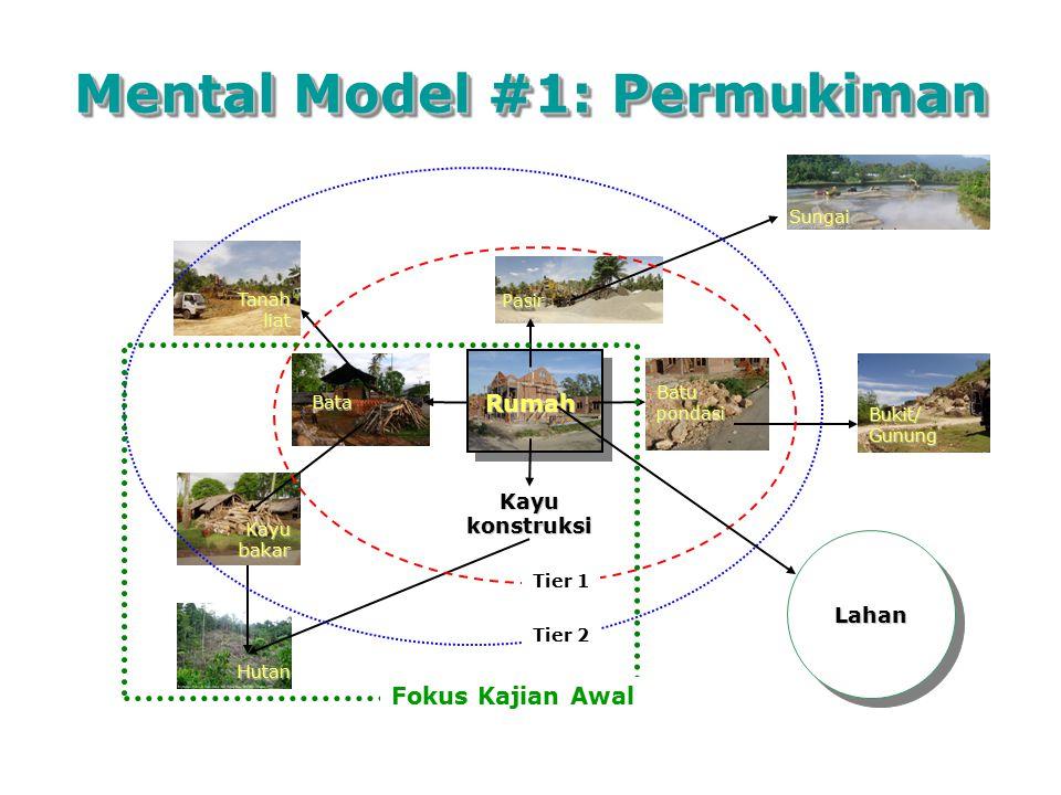 Mental Model #1: Permukiman
