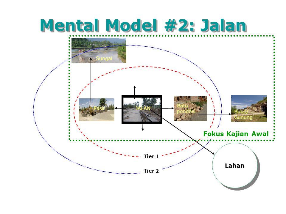Mental Model #2: Jalan Fokus Kajian Awal Lahan Sungai Batu pondasi