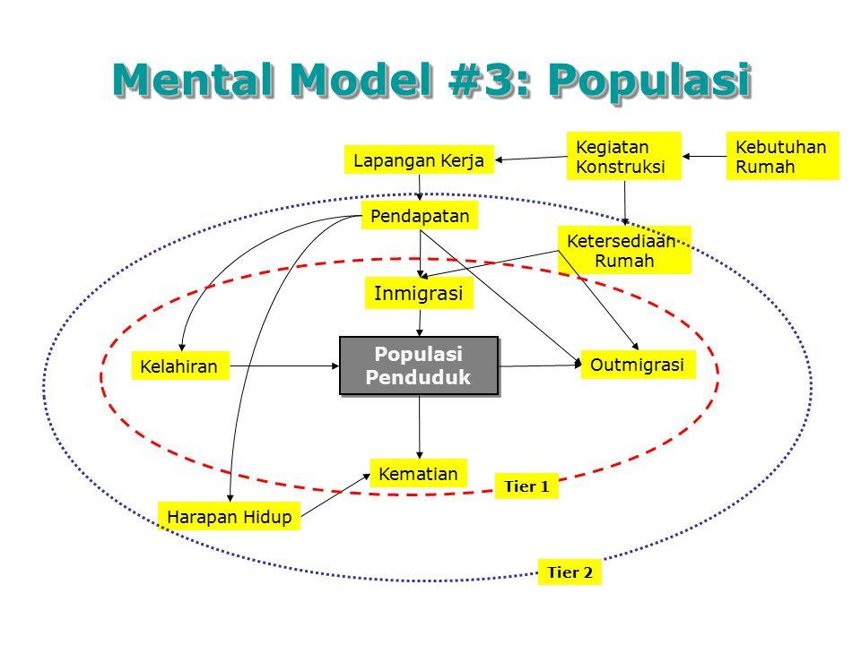 Mental Model #3: Populasi