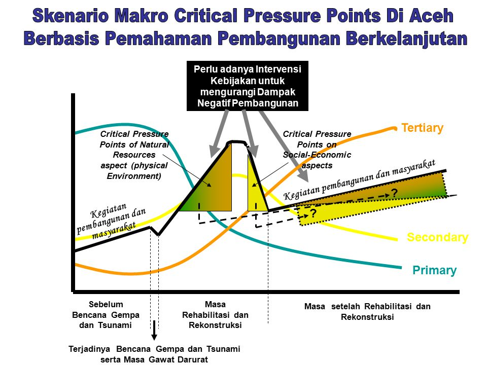 Skenario Makro Critical Pressure Points Di Aceh
