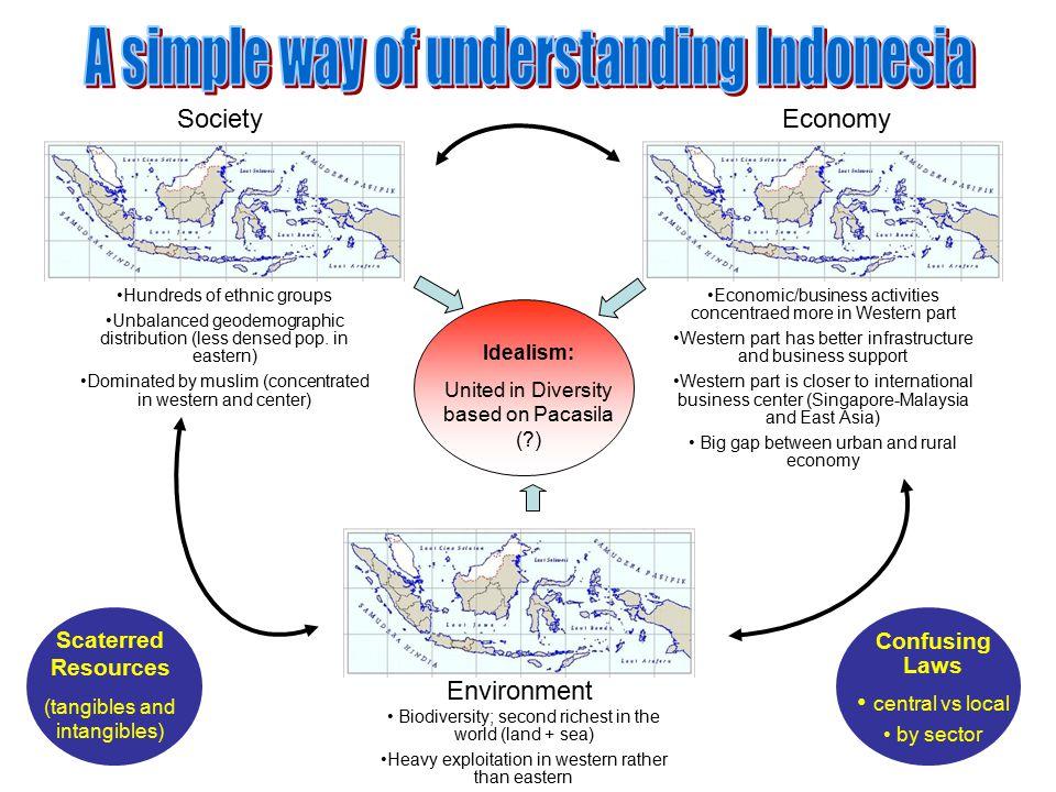 A simple way of understanding Indonesia