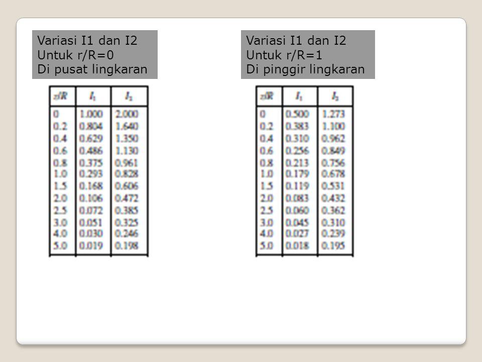 Variasi I1 dan I2 Untuk r/R=0 Di pusat lingkaran Variasi I1 dan I2 Untuk r/R=1 Di pinggir lingkaran