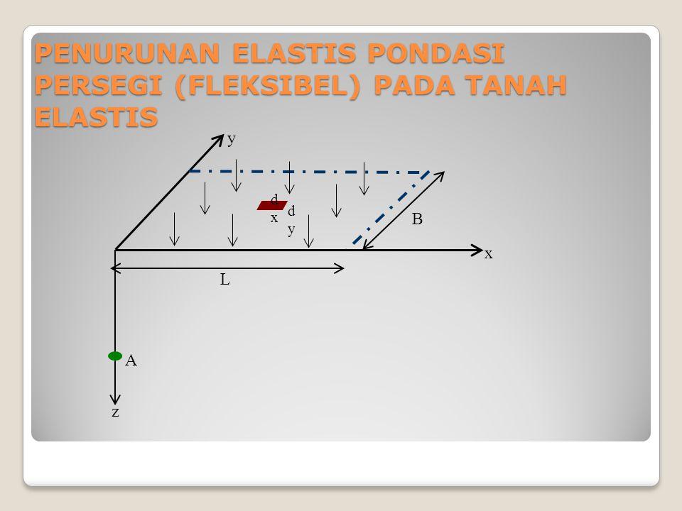 PENURUNAN ELASTIS PONDASI PERSEGI (FLEKSIBEL) PADA TANAH ELASTIS